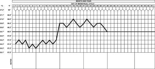 Basal body temperature austin regional clinic for Basal body temperature chart template