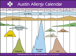Austin allergy chart austin allergies jeremy blain smith realtor